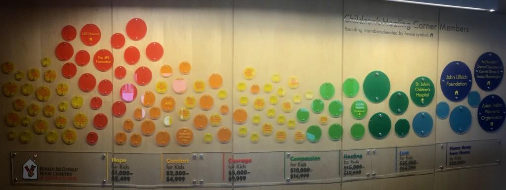 Children's Healing Corner wall, from our Major Gift Program.