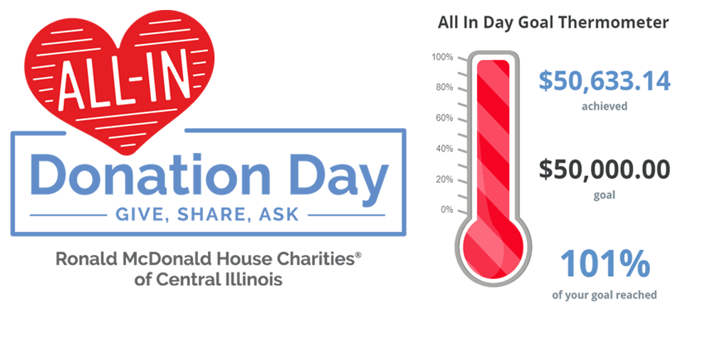 All-In Donation Day was March 9, 2021! Thank you for helping us to surpass our goal of raising $50,000 in 24 hours and fulfilling many of our wish list items!